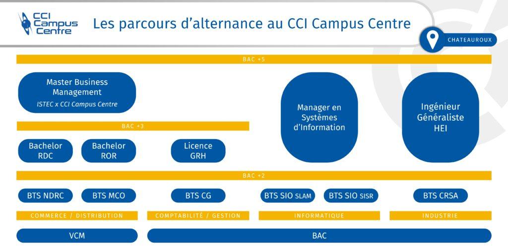 Parcours d'alternance au CCI Campus Centre de Châteauroux (36)