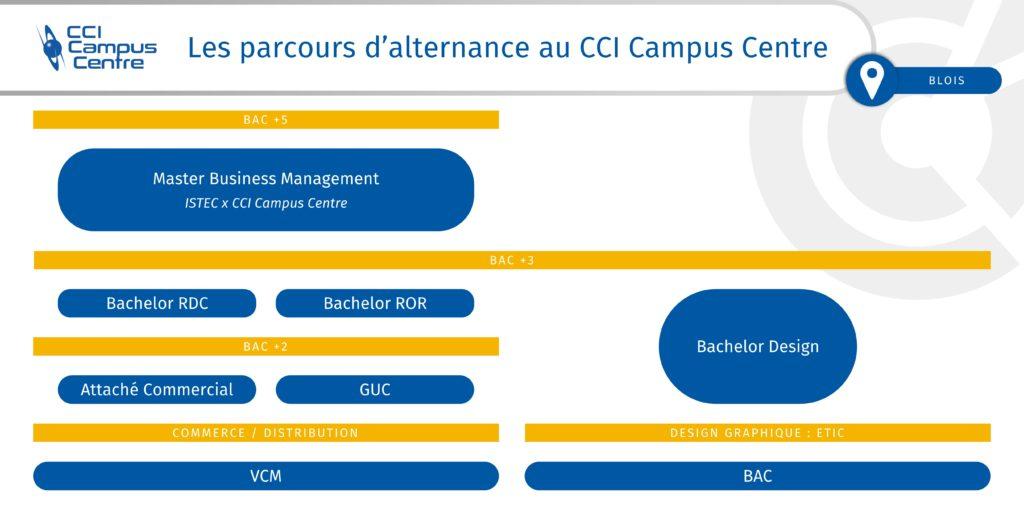 Parcours d'alternance au CCI Campus Centre de Blois (41)