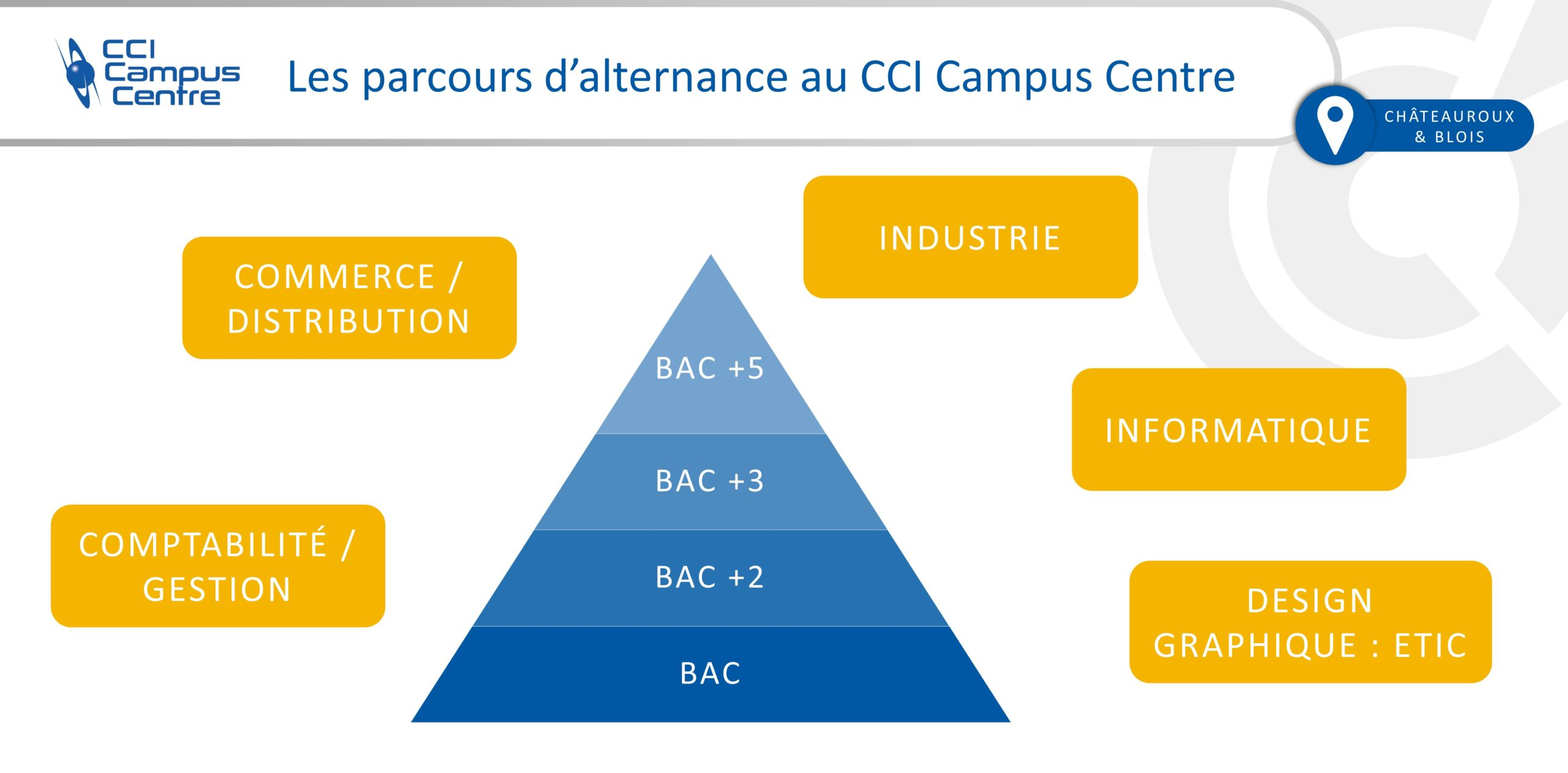 Parcours d'alternance au CCI Campus Centre